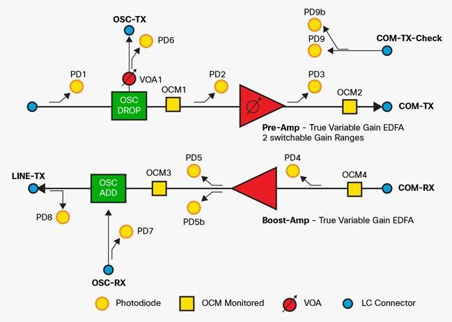 Cisco NCS 1001 Data Sheet - Cisco