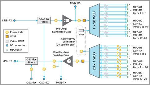 Cisco NCS 2000 Flex Spectrum Single Module ROADM Line Cards Data ...