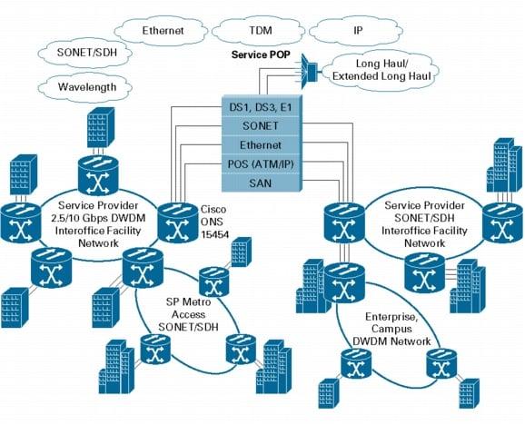 Cisco ons 15454 sonetsdh multiservice provisioning platform cisco network topology the platform supports ring linear and mesh topologies or a combination of these topologies from a single network element publicscrutiny Image collections