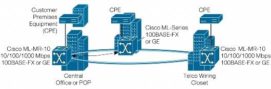 Cisco Refresh Abu Dhabi Dubai UAE - 15454-ML-MR-10-RF <font color