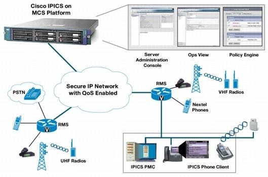 Cisco IPICS Operational Views - Cisco