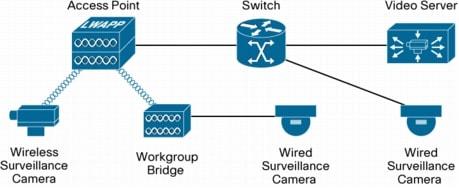 Cisco Wireless Video Surveillance Improving Operations
