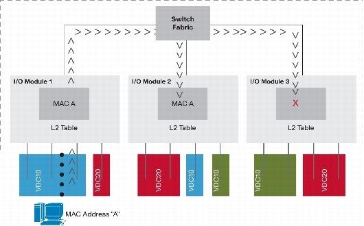 MAC Address Learning on VDC - Source Cisco