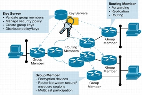 In depth overview of network security features for cisco integrated