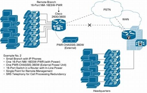 Cisco NM-16ESW-PWR-1GIG NM-ESW-16  2811 2821 2851 3825 3845 2901 2911 2921 295