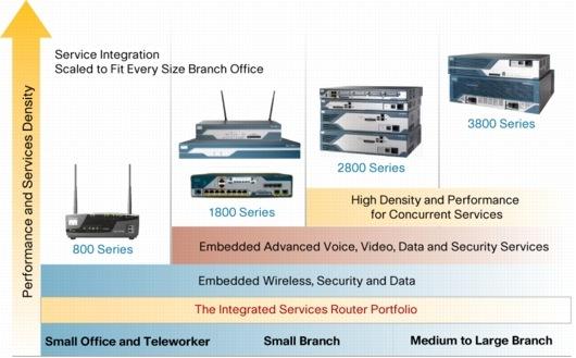 Service Router Cisco Cisco 800 Series Routers
