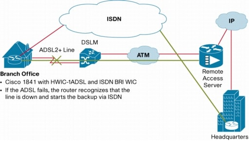 Adsl2 and adsl2 high speed wan interface cards cisco for B isdn architecture