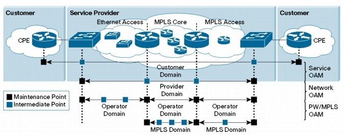 Metro Ethernet Customer Premise Equipment: Integrated Services Routers