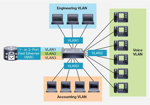 1- and 2- Port Fast Ethernet High-Speed WIC for Cisco