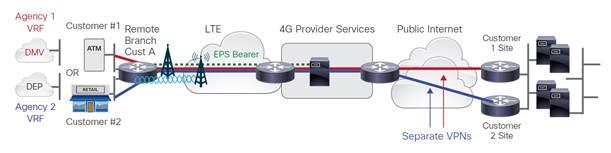 Cisco 4G LTE 2.0 Network Interface Modules - Cisco