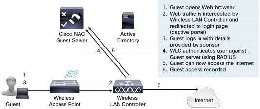 Cisco Network Admission Control Nac Guest Server Data