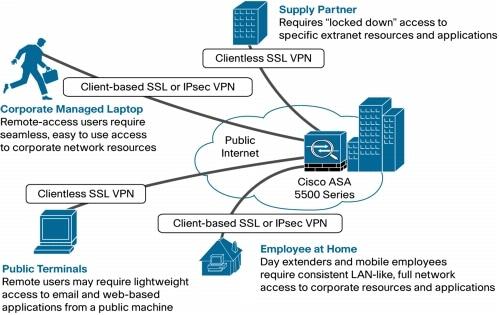 Cyber Security Memo: Cisco ASA Remote Access VPN