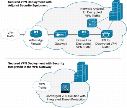 remote-access vpns: business productivity, deployment, and security