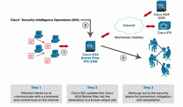 botnet paper This combating botnets using the cisco asa botnet traffic filter white paper investigates the business and technical issues pertaining to a platform, solution, or technology and examine its technical implications within the overall network architecture.
