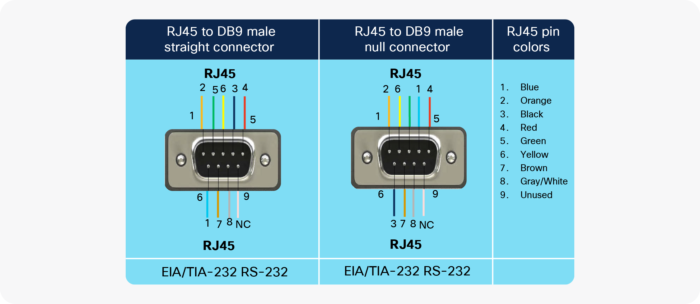 Pinouts for RJ45 to DB9 male adapters