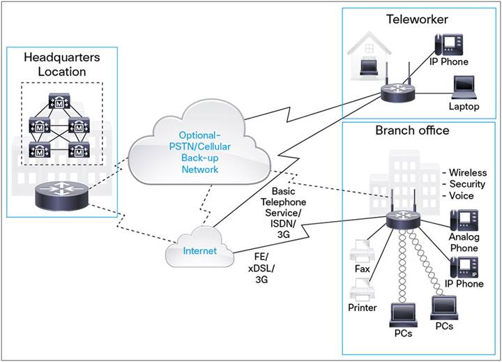 Cisco 880 Series Integrated Services Routers - Data Sheet - Cisco