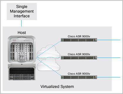 Cisco ASR 9000v Data Sheet - Cisco