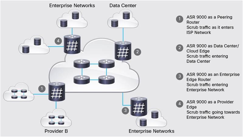 Cisco ASR 9000 vDDoS Protection Data Sheet - Cisco