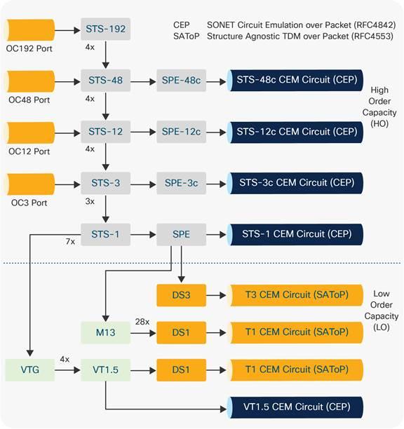 Cisco ASR 900 Series Interface Modules Data Sheet - Cisco