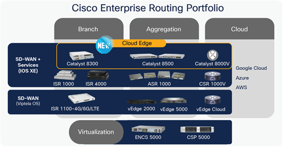 Cisco Enterprise Routing Portfolio