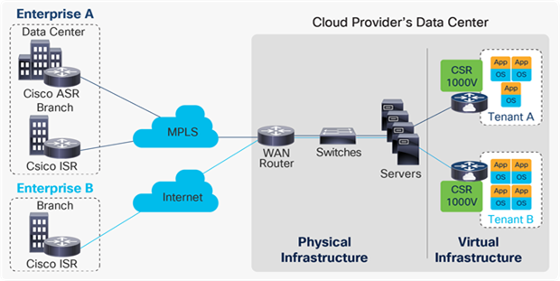 Cisco Catalyst 8000V positioned as a WAN gateway in a multitenant cloud