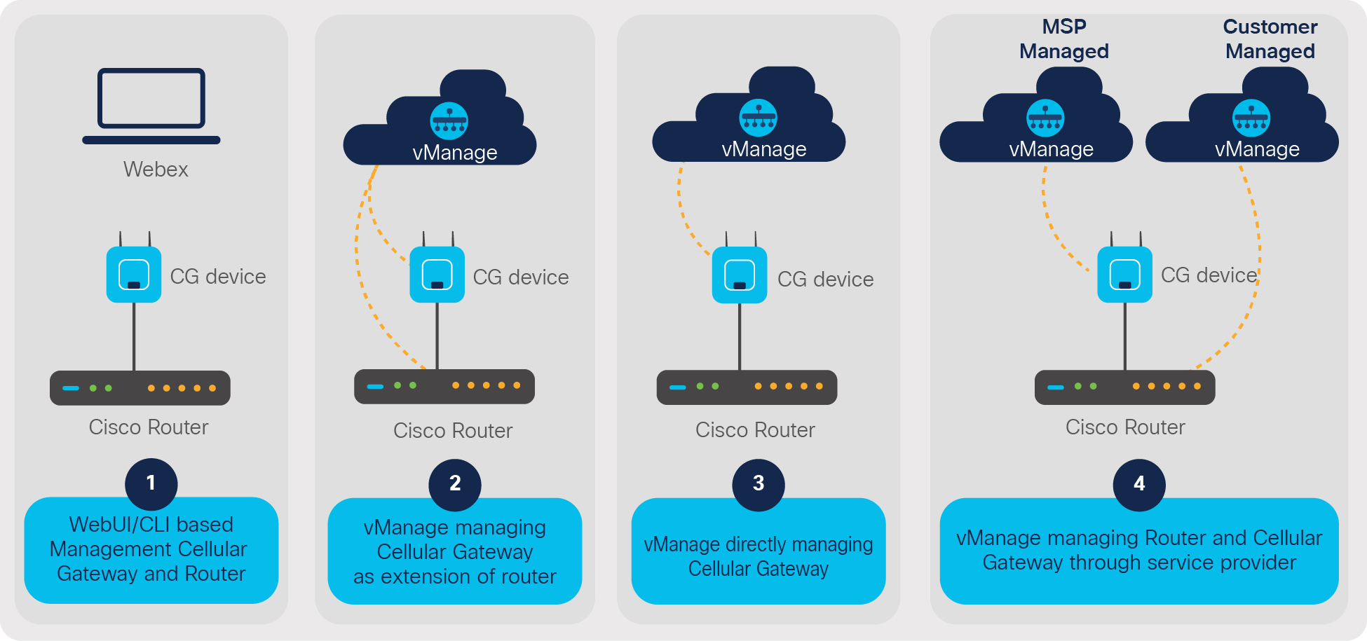 Management options for the Cisco Catalyst Cellular Gateway