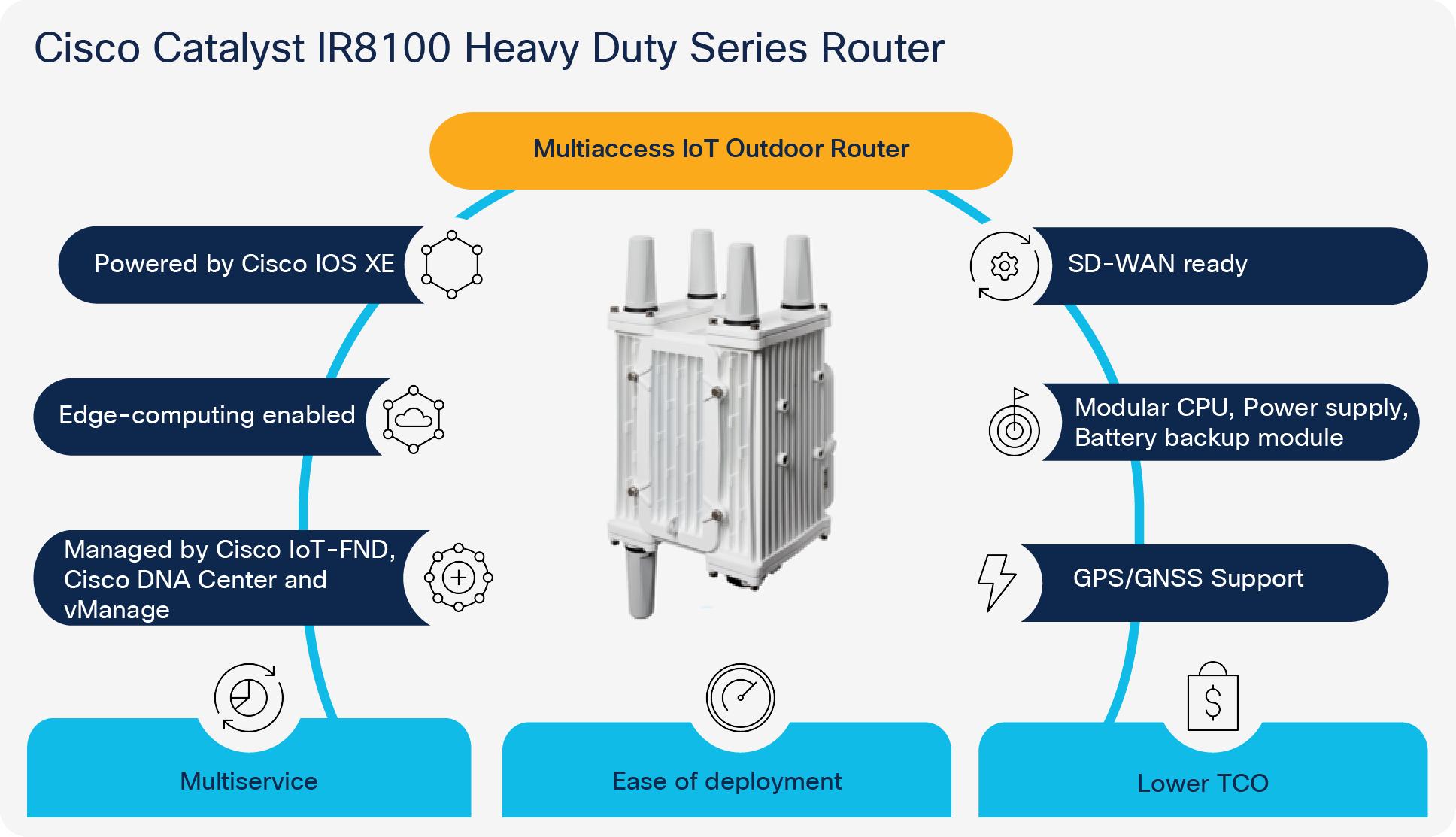 Cisco Catalyst IR8100 Heavy Duty Series Router Data Sheet - Cisco