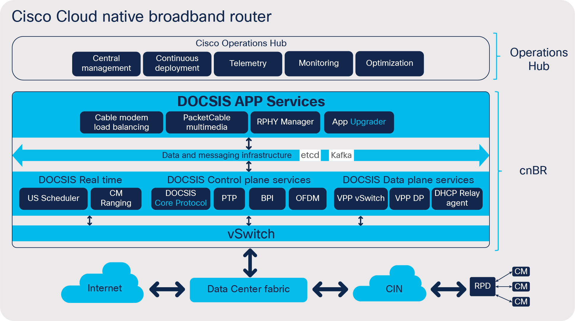 Cisco Cloud Native Broadband Router Solution.