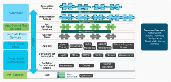 Cloud-Native Network Functions (CNFs) White Paper - Cisco