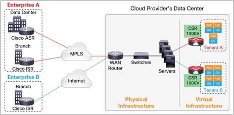 Cisco Cloud Services Router 1000v Data Sheet - Cisco
