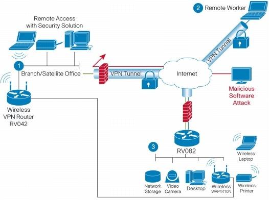 Cisco RV082-EU Dual WAN VPN Router