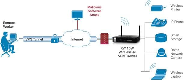 Typical Configuration For Cisco Rv110w Wireless N Vpn Firewall