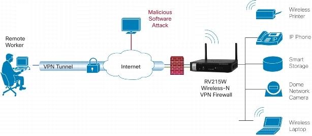 Cisco RV215W Wireless-N VPN Router Data Sheet - Cisco
