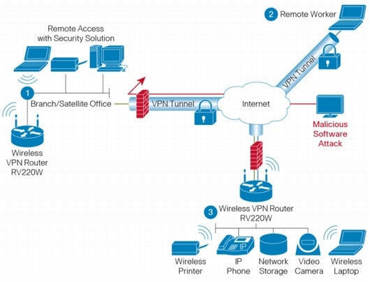 cisco rv220w network security firewall data sheet cisco product specifications