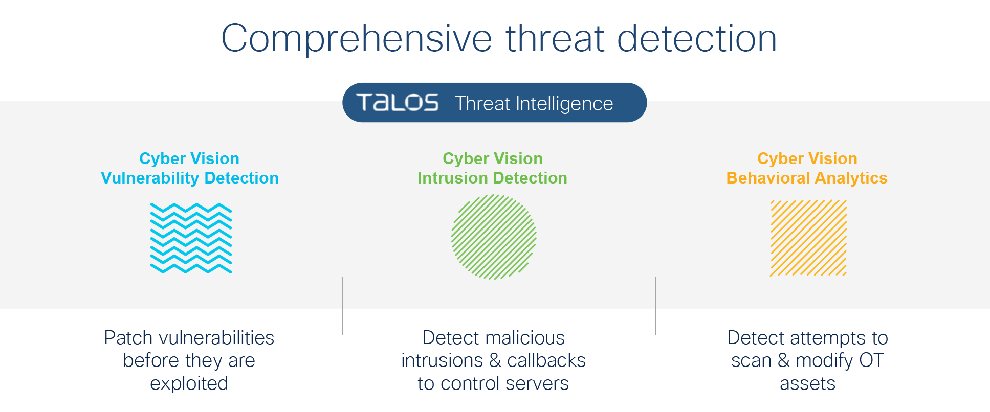 Detecting and remediating threats
