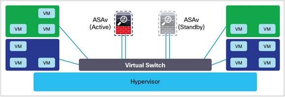 Cisco Adaptive Security Virtual Appliance (ASAv) Data Sheet - Cisco