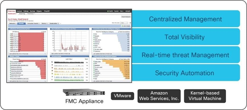 Cisco (NGFWv) and (ASAv) in Public Cloud (Azure and AWS