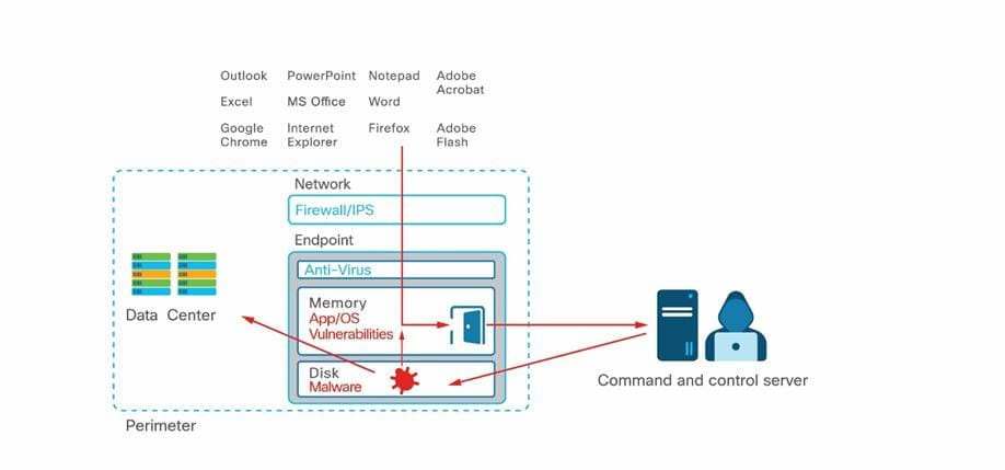Cisco AMP for Endpoints White Paper - Cisco