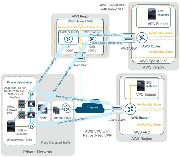 Cisco Multicloud Portfolio: Cloud Connect Design and