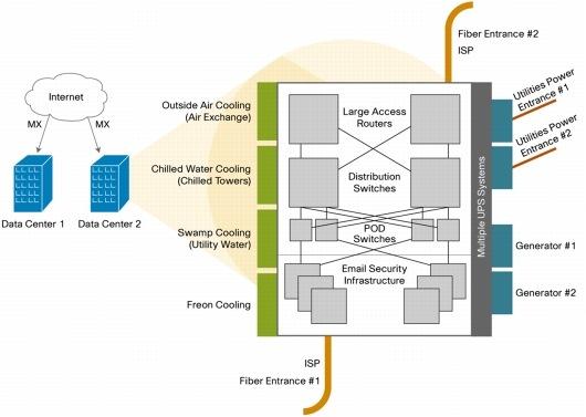 infrastructure security overview cisco. Black Bedroom Furniture Sets. Home Design Ideas