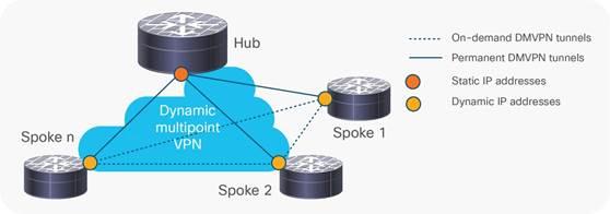 data sheet c78 468520 0 - Dynamic Multipoint Vpn Dmvpn Design Guide