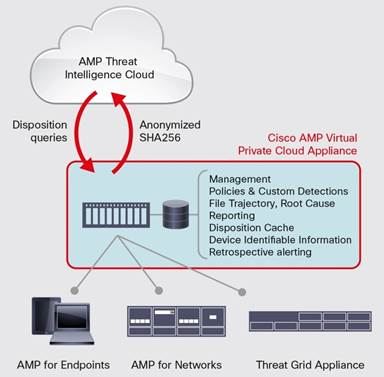 Cisco Advanced Malware Protection Virtual Private Cloud Appliance