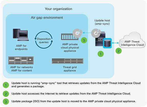 Cisco AMP Virtual Private Cloud Appliance - Cisco Advanced Malware