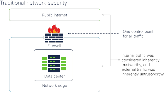 Firewalls - The Future of the Firewall White Paper - Cisco