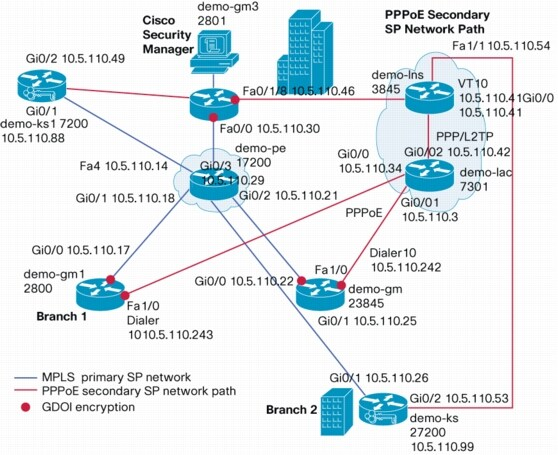 Mpls Primary sp Network