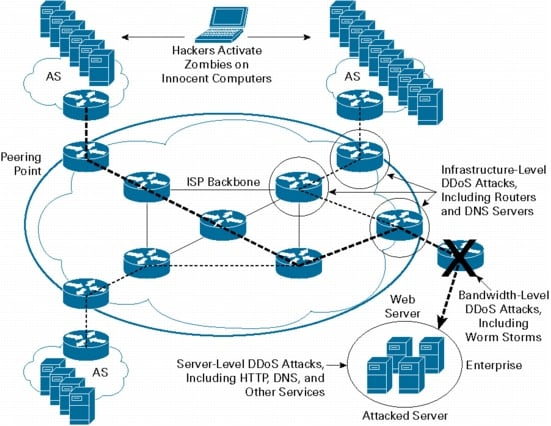 an analysis of the denial of service attacks on e commerce sites The denial of service attack is one of the best examples of impacting site availability it involves getting the server to perform a large number of mundane tasks, exceeding the capacity of the server to cope with any other task.