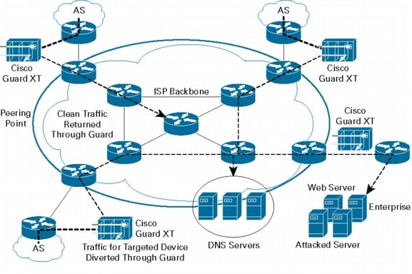 traffic protection as a service in Azure ddos protection standard overview microsoft's ddos protection service monitors actual traffic utilization and constantly compares it against the.