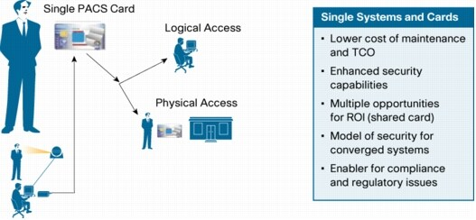 Five Steps to Accurate and Compelling Physical Security ROI