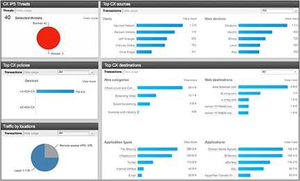 Cisco Prime Security Manager Data Sheet - Cisco