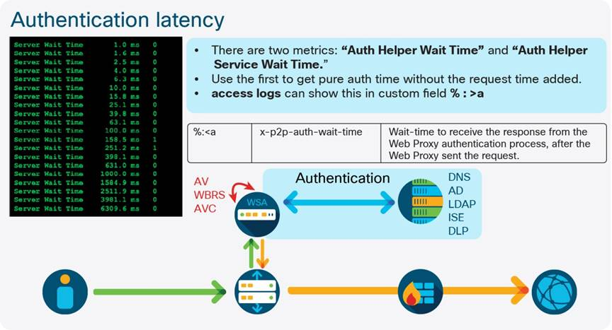 Cisco Web Security Appliance Best Practices Guidelines - Cisco